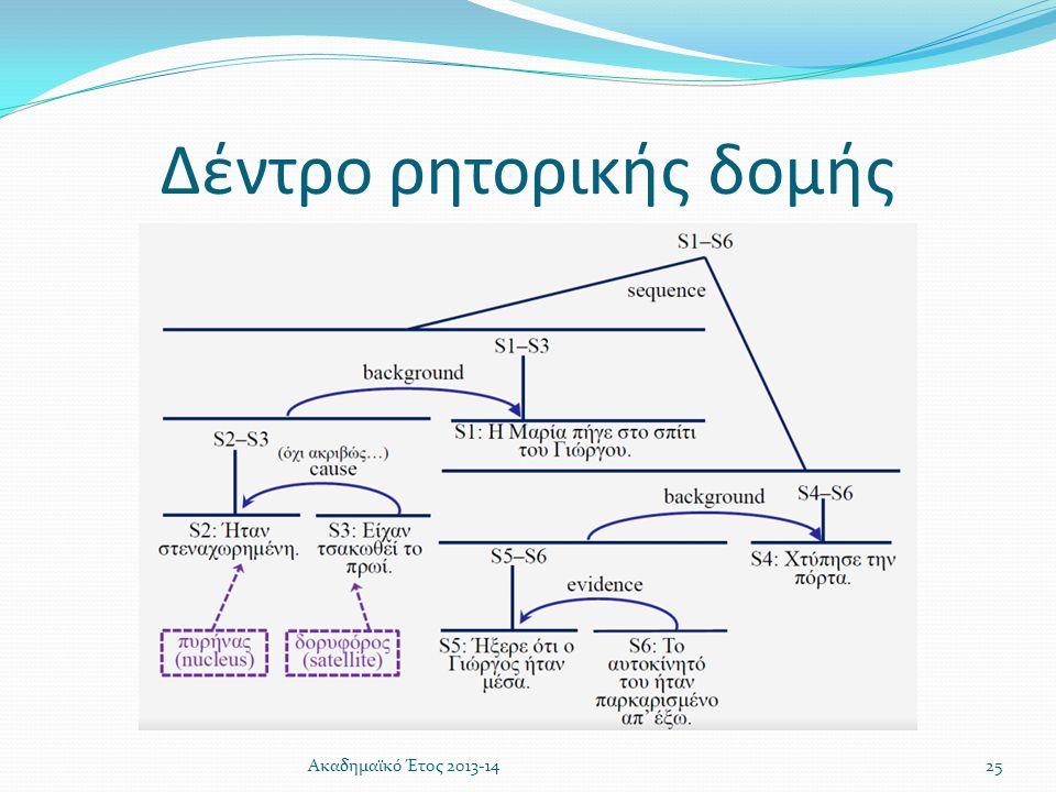 Δέντρο ρητορικής δομής