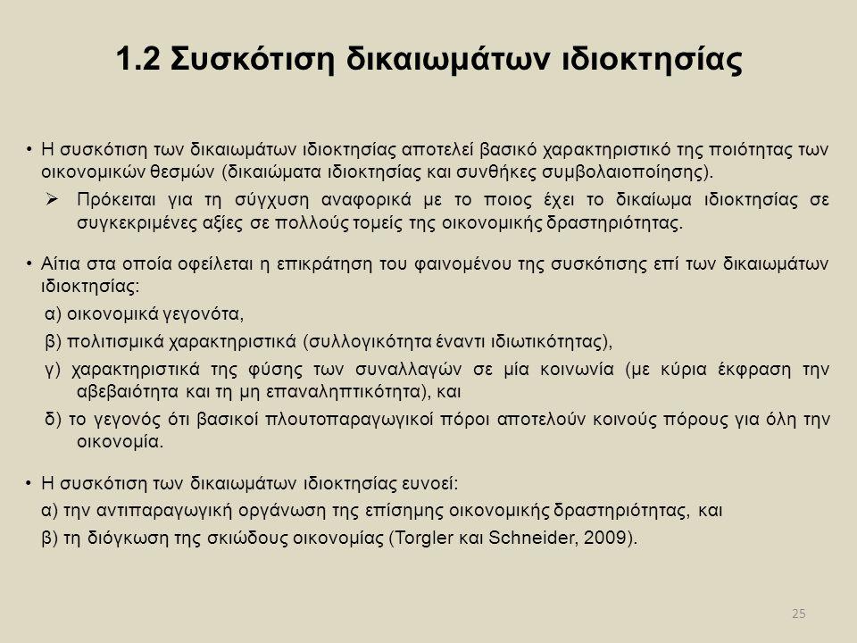 1.2 Συσκότιση δικαιωμάτων ιδιοκτησίας
