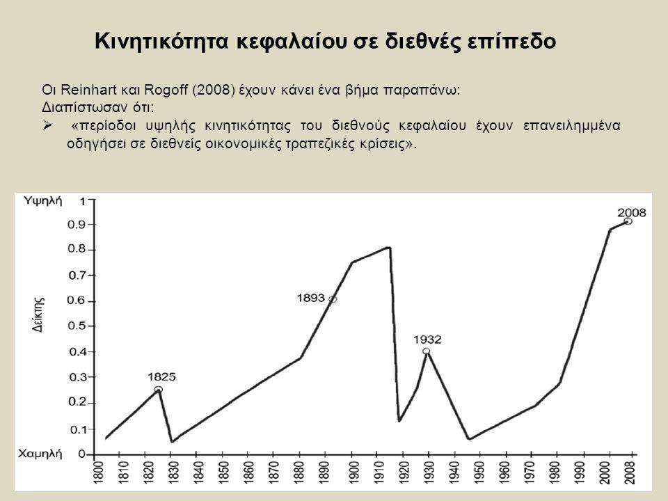 Κινητικότητα κεφαλαίου σε διεθνές επίπεδο