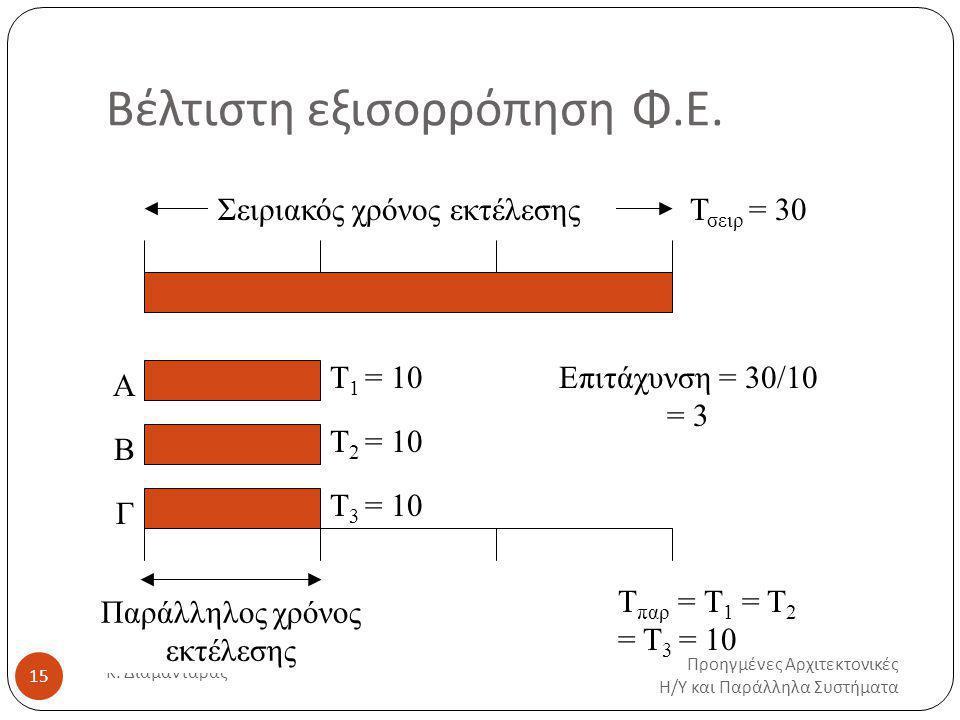 Βέλτιστη εξισορρόπηση Φ.Ε.