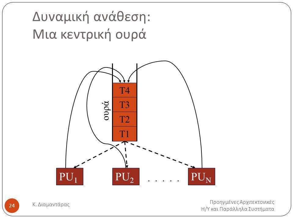 Δυναμική ανάθεση: Μια κεντρική ουρά