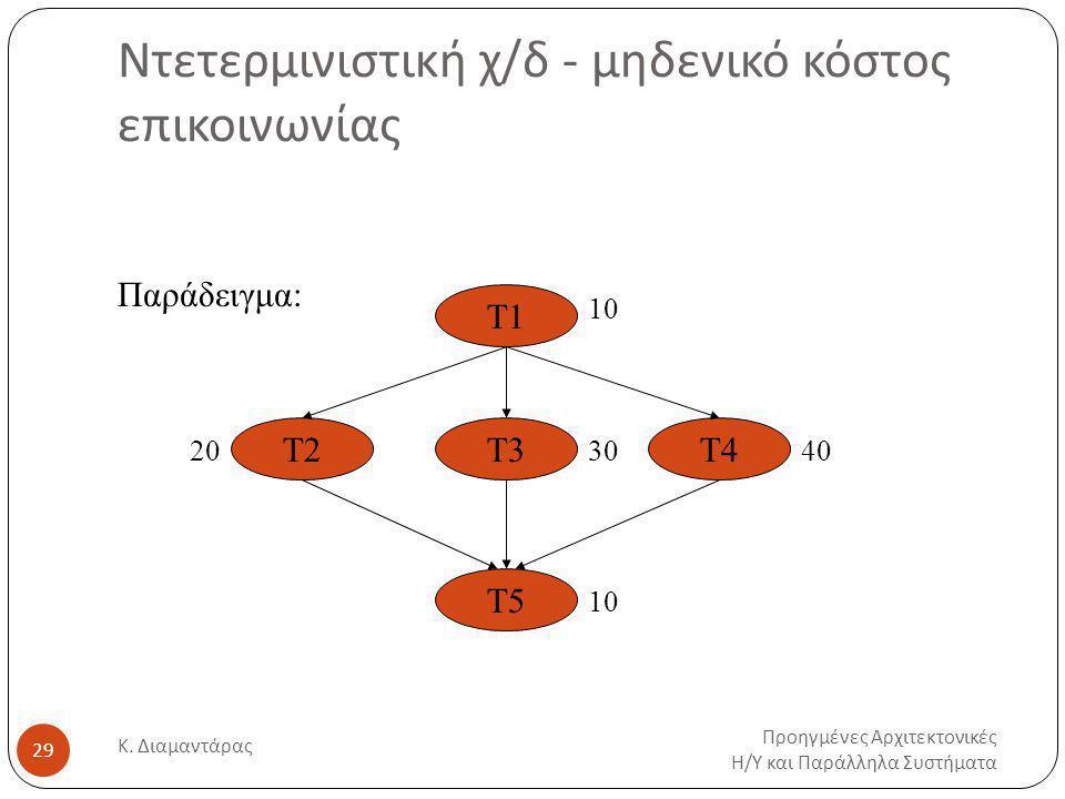Ντετερμινιστική χ/δ - μηδενικό κόστος επικοινωνίας