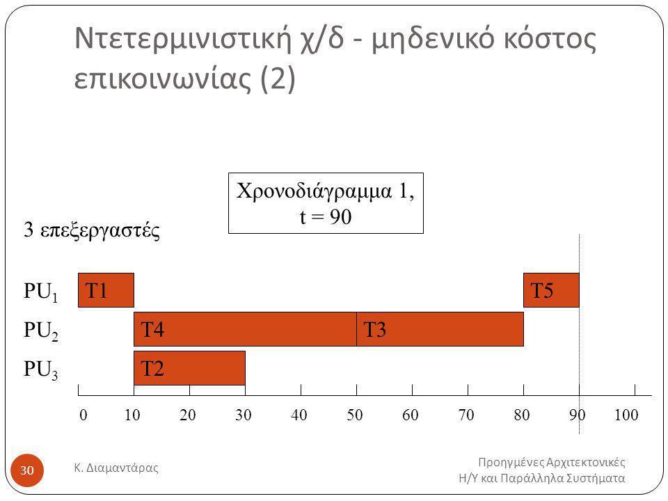 Ντετερμινιστική χ/δ - μηδενικό κόστος επικοινωνίας (2)