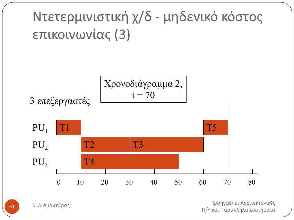 Ντετερμινιστική χ/δ - μηδενικό κόστος επικοινωνίας (3)