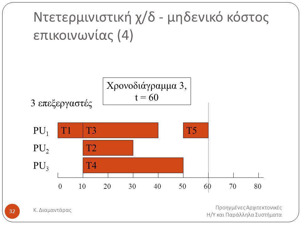 Ντετερμινιστική χ/δ - μηδενικό κόστος επικοινωνίας (4)