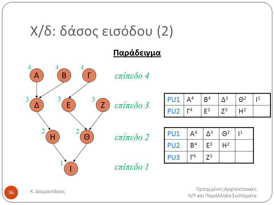 Χ/δ: δάσος εισόδου (2) Παράδειγμα Α Β Γ επίπεδο 4 Δ Ε Ζ επίπεδο 3 Η Θ