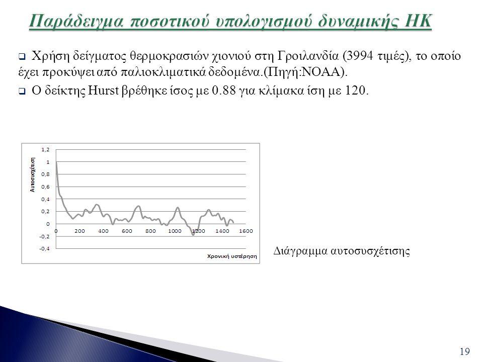 Παράδειγμα ποσοτικού υπολογισμού δυναμικής ΗΚ