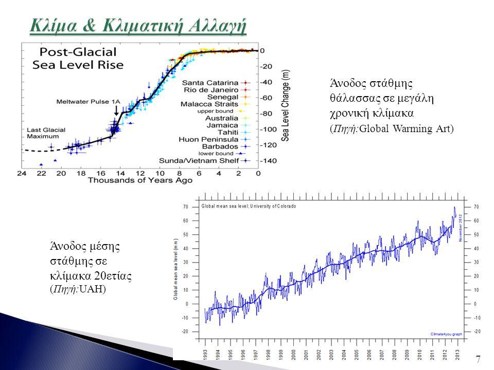 Κλίμα & Κλιματική Αλλαγή