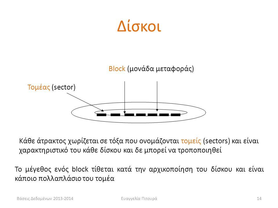 Δίσκοι Block (μονάδα μεταφοράς) Τομέας (sector)