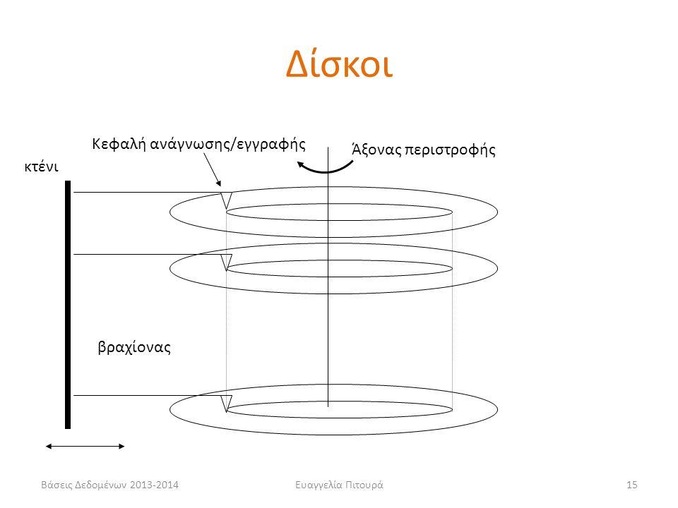 Δίσκοι Κεφαλή ανάγνωσης/εγγραφής Άξονας περιστροφής κτένι βραχίονας