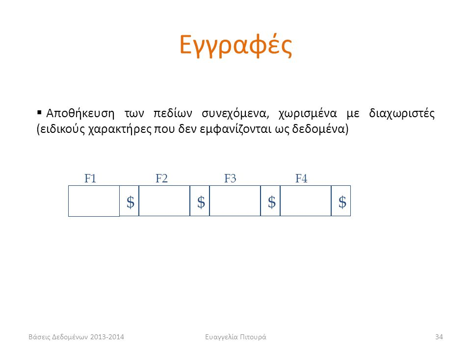 Εγγραφές Αποθήκευση των πεδίων συνεχόμενα, χωρισμένα με διαχωριστές (ειδικούς χαρακτήρες που δεν εμφανίζονται ως δεδομένα)
