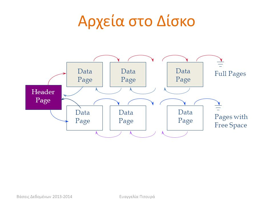 Αρχεία στο Δίσκο Data Page Data Page Data Page Full Pages Header Page