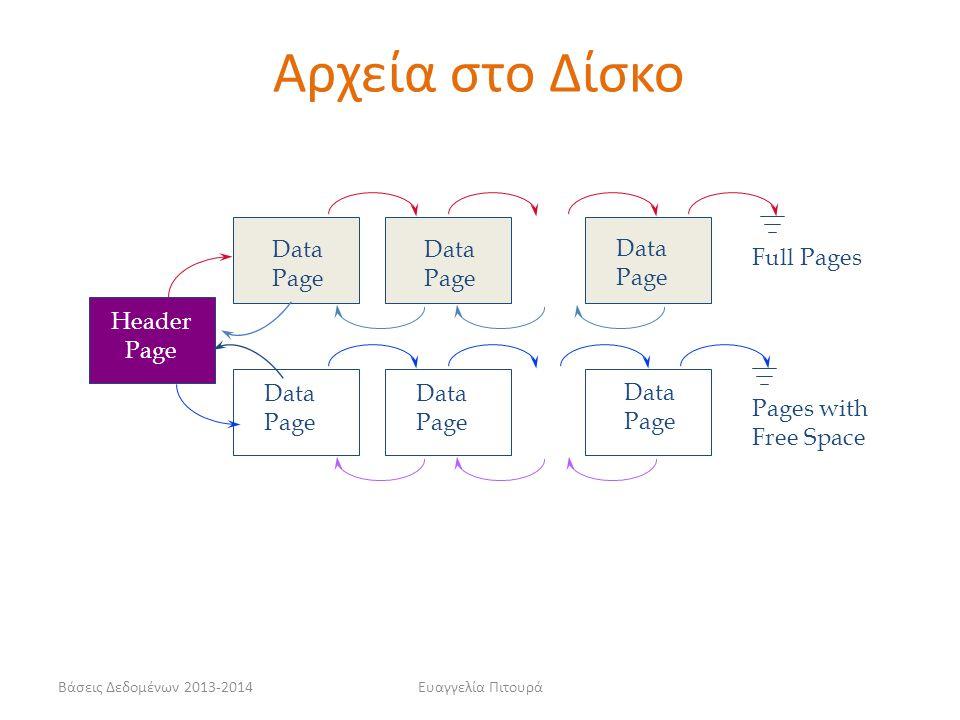 Αρχεία στο Δίσκο Data Page Data Page Data Page Full Pages Header Page