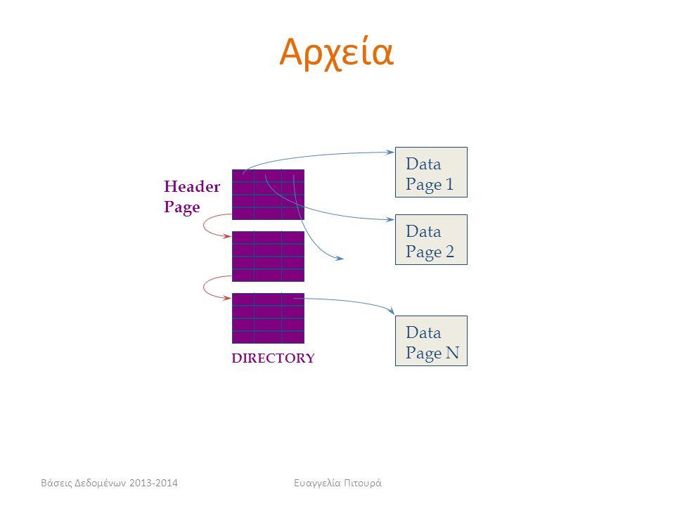 Αρχεία Data Page 1 Header Page Page 2 Page N DIRECTORY