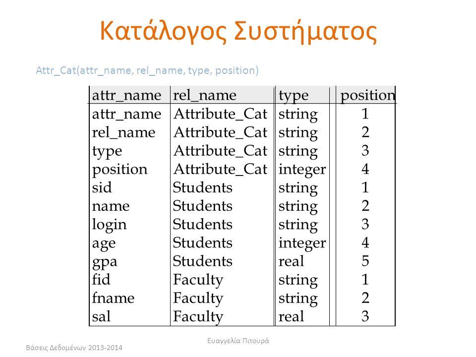 Κατάλογος Συστήματος attr_name rel_name type position attr_name