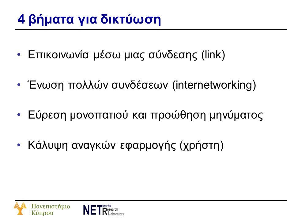 4 βήματα για δικτύωση Επικοινωνία μέσω μιας σύνδεσης (link)