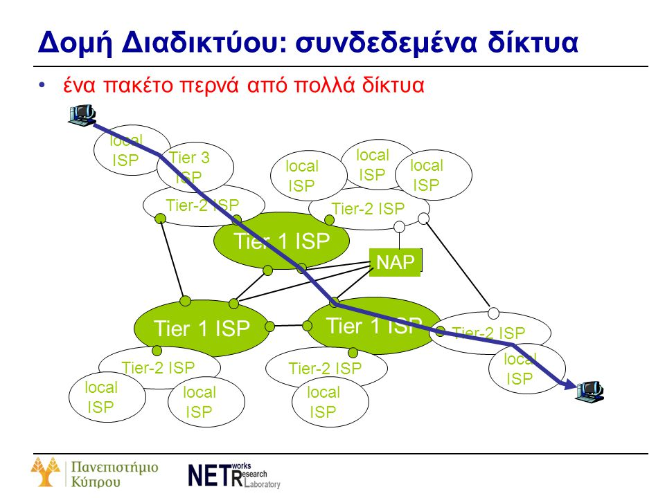 Δομή Διαδικτύου: συνδεδεμένα δίκτυα