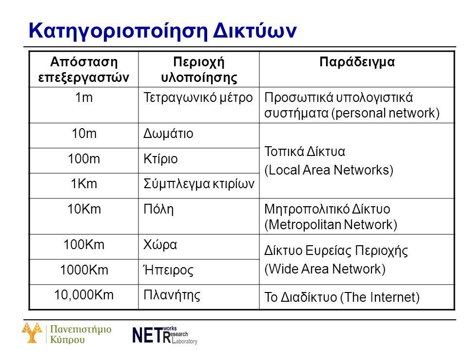 Κατηγοριοποίηση Δικτύων