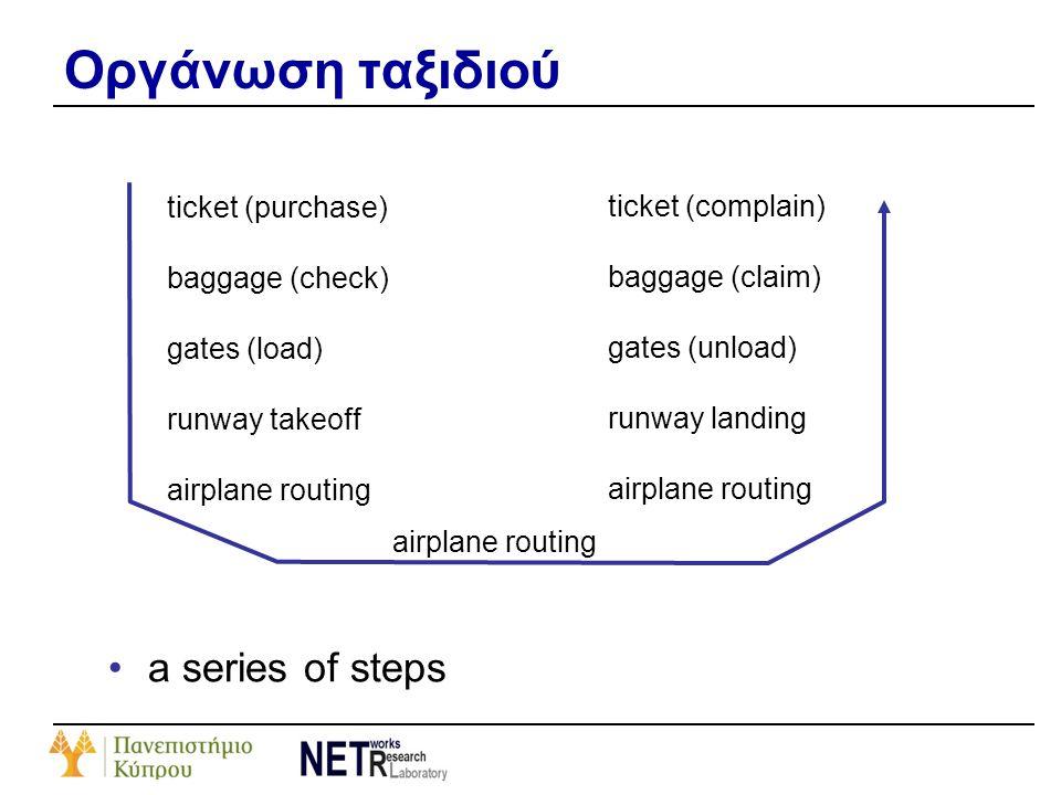 Οργάνωση ταξιδιού a series of steps ticket (purchase)