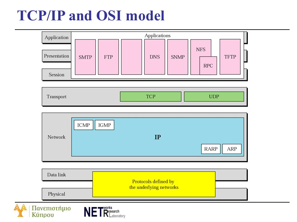TCP/IP and OSI model