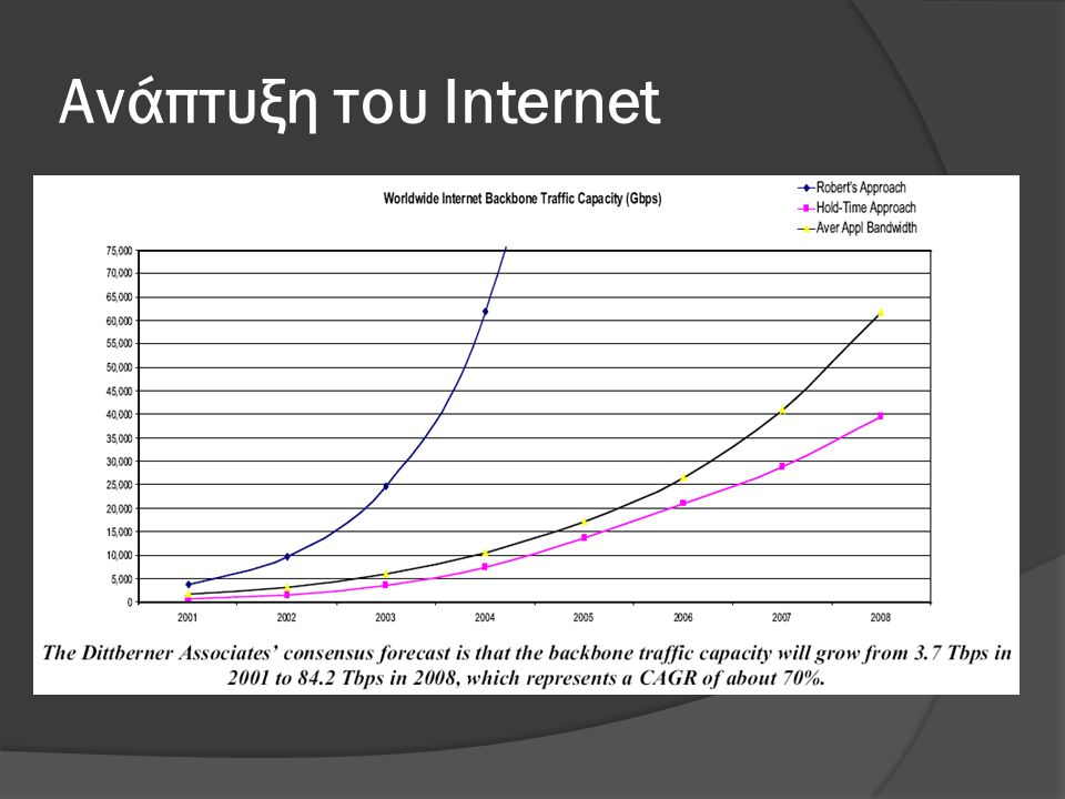 Ανάπτυξη του Internet