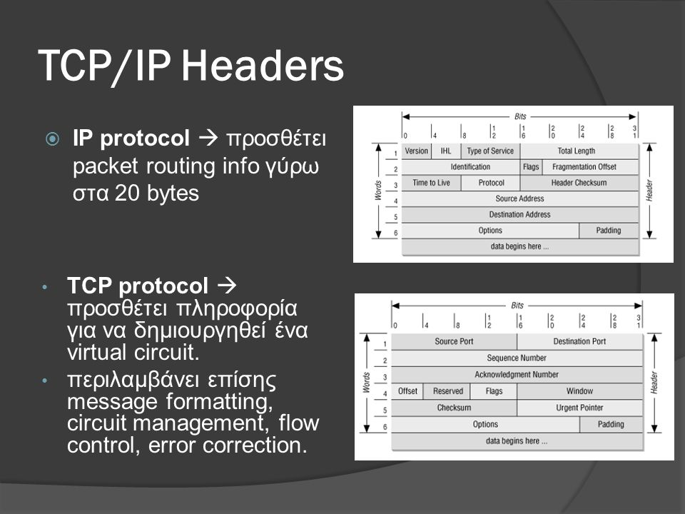 TCP/IP Headers IP protocol  προσθέτει packet routing info γύρω στα 20 bytes.