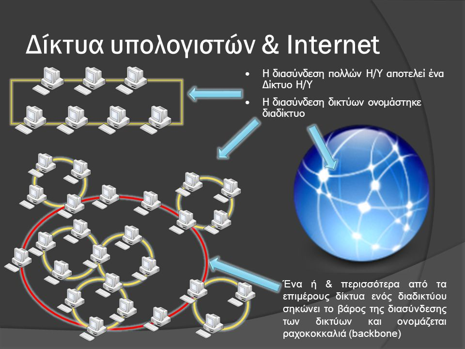 Δίκτυα υπολογιστών & Internet