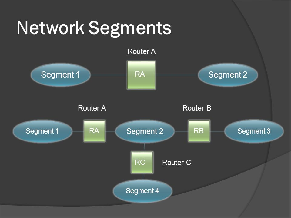 Network Segments Router A RA Router A RA Router B RB Router C RC