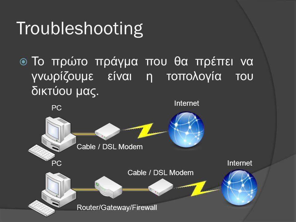 Troubleshooting Το πρώτο πράγμα που θα πρέπει να γνωρίζουμε είναι η τοπολογία του δικτύου μας. Internet.