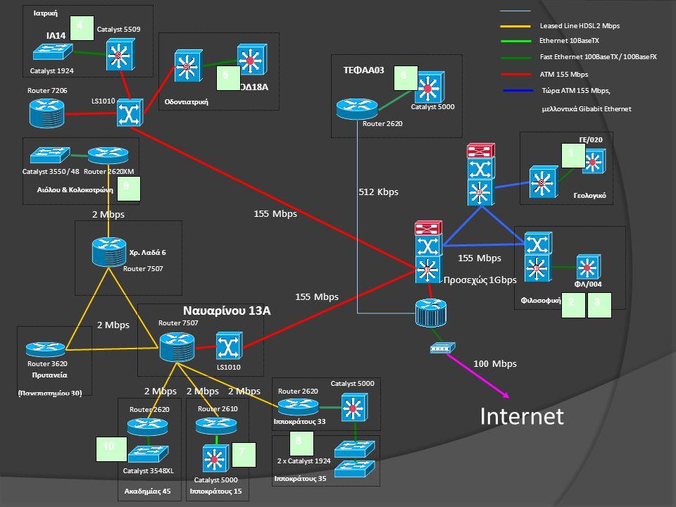 Internet Ναυαρίνου 13Α ΟΔ18Α ΙΑ14 ΤΕΦΑΑ03 100 Mbps 2 Μbps 2 Mbps