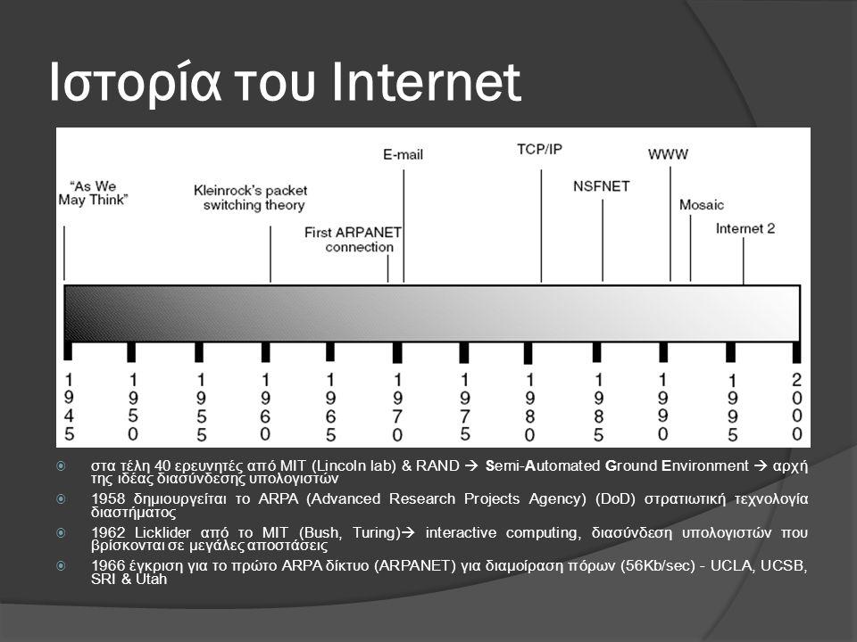 Ιστορία του Internet στα τέλη 40 ερευνητές από ΜΙΤ (Lincoln lab) & RAND  Semi-Automated Ground Environment  αρχή της ιδέας διασύνδεσης υπολογιστών.