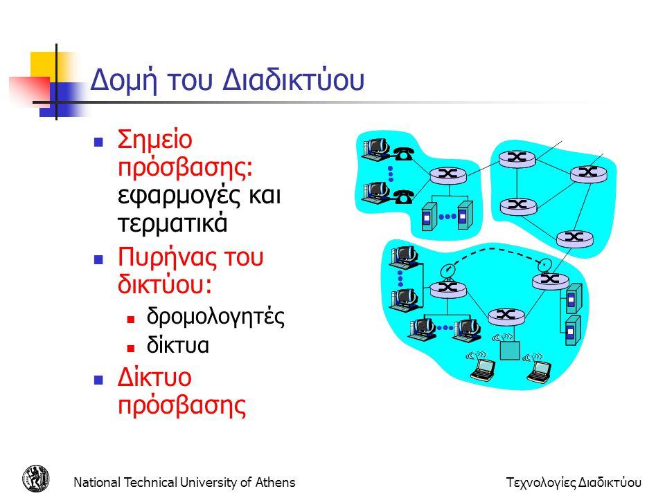 Δομή του Διαδικτύου Σημείο πρόσβασης: εφαρμογές και τερματικά