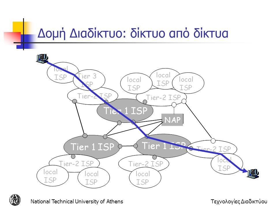 Δομή Διαδίκτυο: δίκτυο από δίκτυα