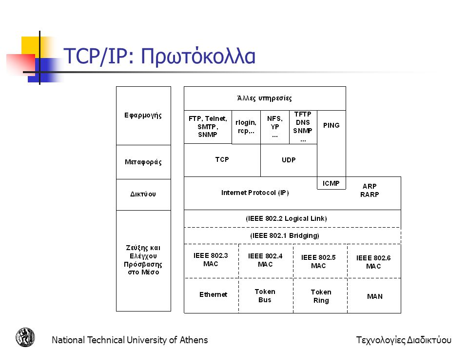 TCP/IP: Πρωτόκολλα National Technical University of Athens