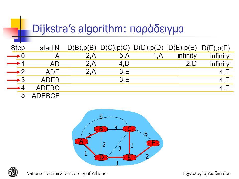 Dijkstra's algorithm: παράδειγμα
