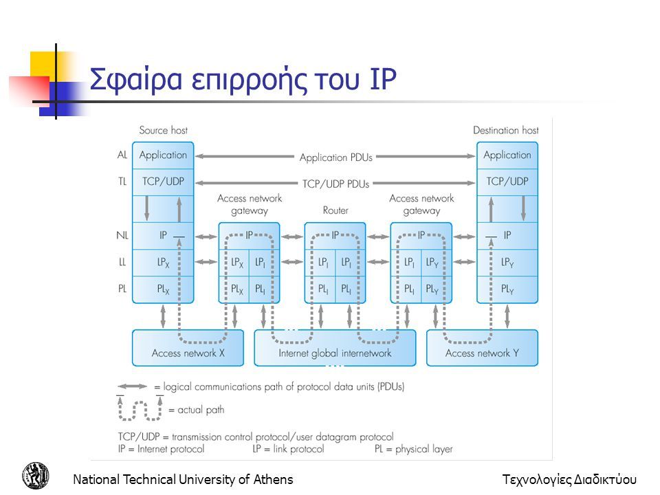 Σφαίρα επιρροής του IP National Technical University of Athens
