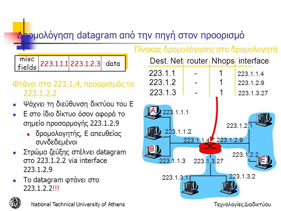 Δρομολόγηση datagram από την πηγή στον προορισμό