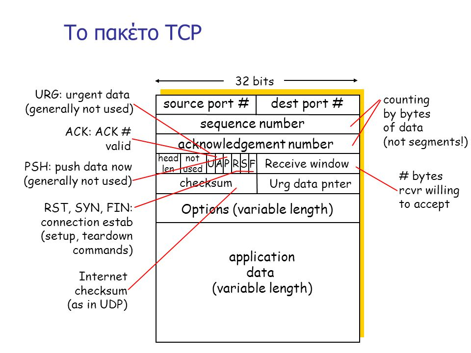 Το πακέτο TCP source port # dest port # application data