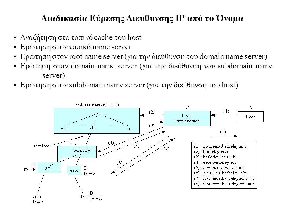 Διαδικασία Εύρεσης Διεύθυνσης IP από το Όνομα