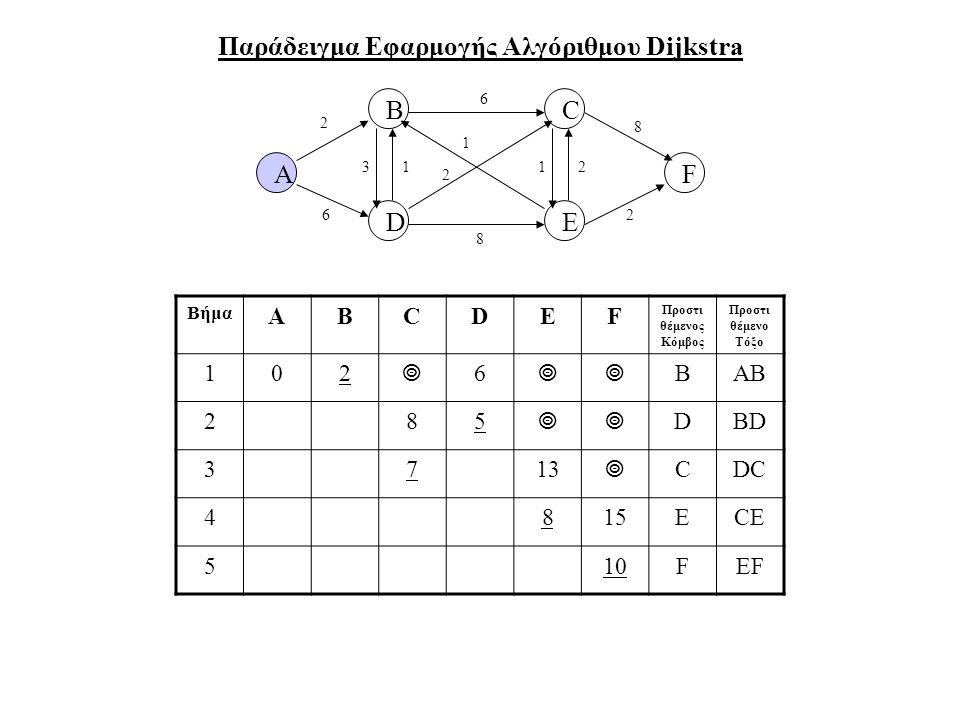Παράδειγμα Εφαρμογής Αλγόριθμου Dijkstra
