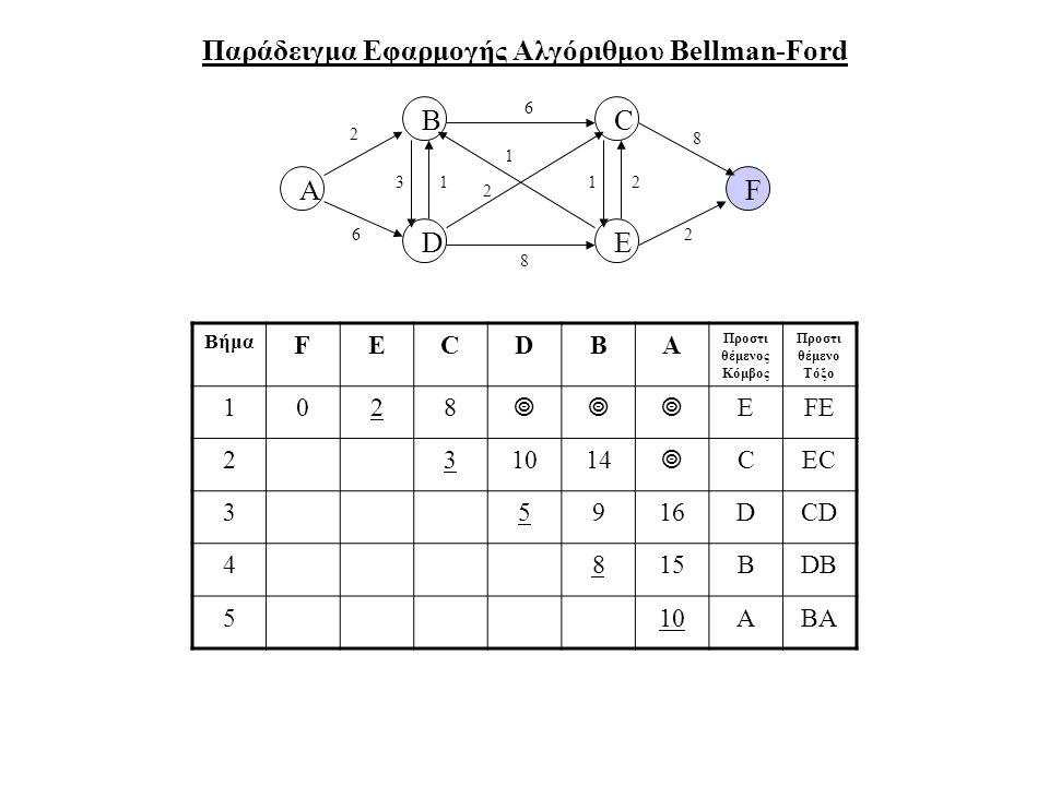Παράδειγμα Εφαρμογής Αλγόριθμου Bellman-Ford