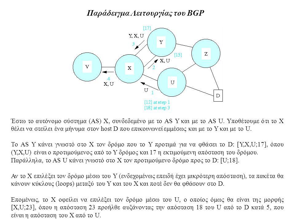 Παράδειγμα Λειτουργίας του BGP