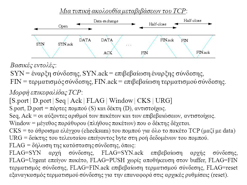 Μια τυπική ακολουθία μεταβιβάσεων του TCP: