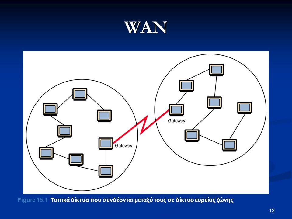 WAN Figure 15.1 Τοπικά δίκτυα που συνδέονται μεταξύ τους σε δίκτυο ευρείας ζώνης