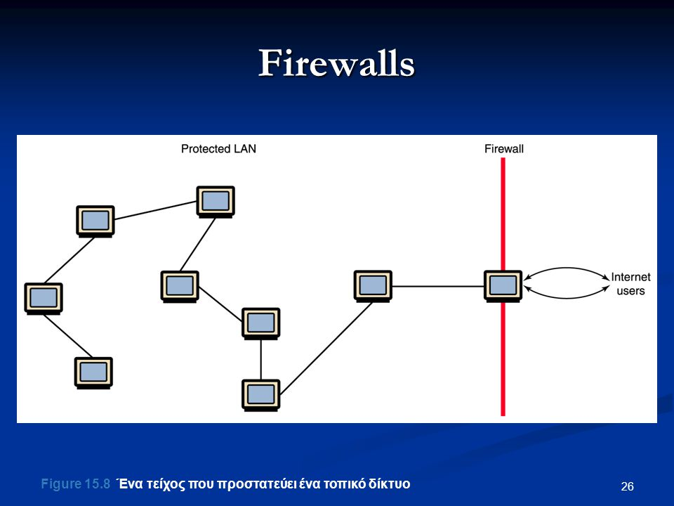 Firewalls Figure 15.8 Ένα τείχος που προστατεύει ένα τοπικό δίκτυο