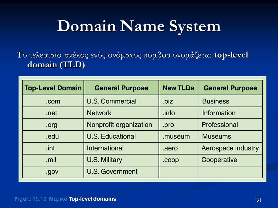 Domain Name System Το τελευταίο σκέλος ενός ονόματος κόμβου ονομάζεται top-level domain (TLD) Figure 15.10 Μερικά Top-level domains.