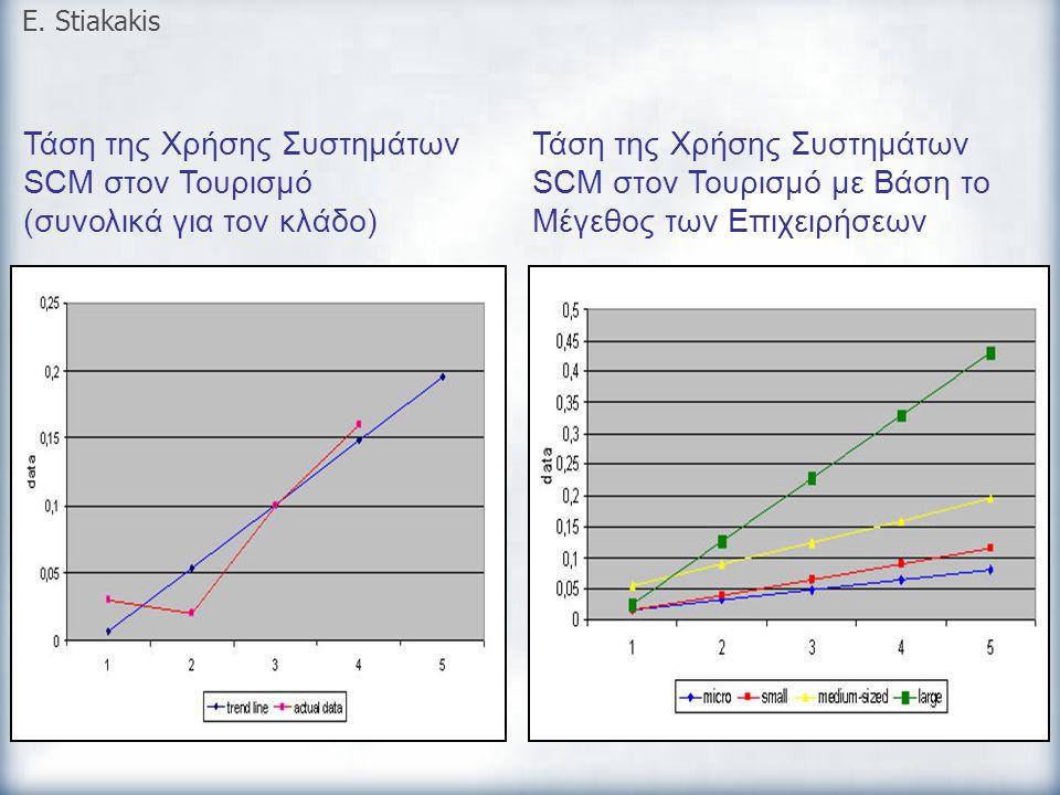 Τάση της Χρήσης Συστημάτων SCM στον Τουρισμό (συνολικά για τον κλάδο)