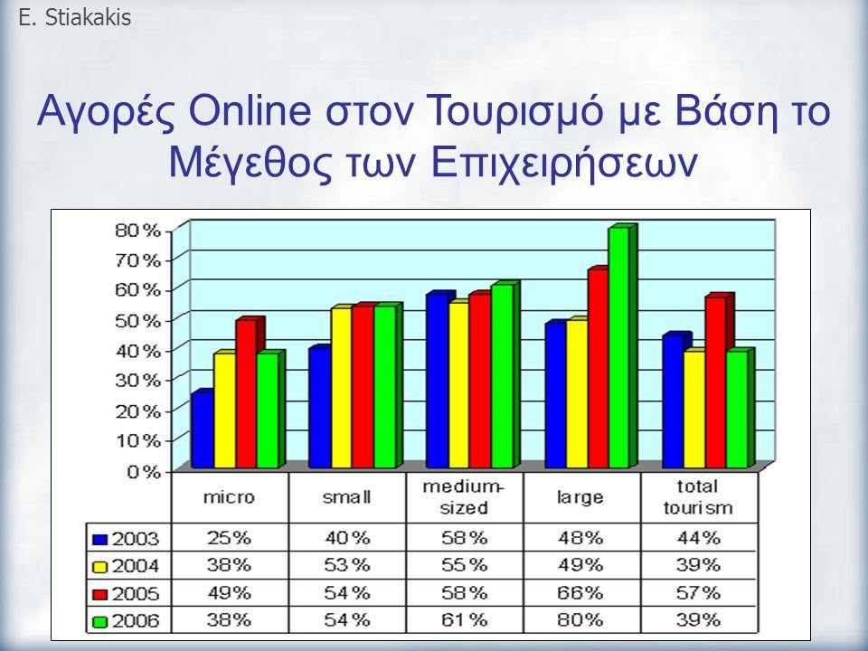 Αγορές Online στον Τουρισμό με Βάση το Μέγεθος των Επιχειρήσεων