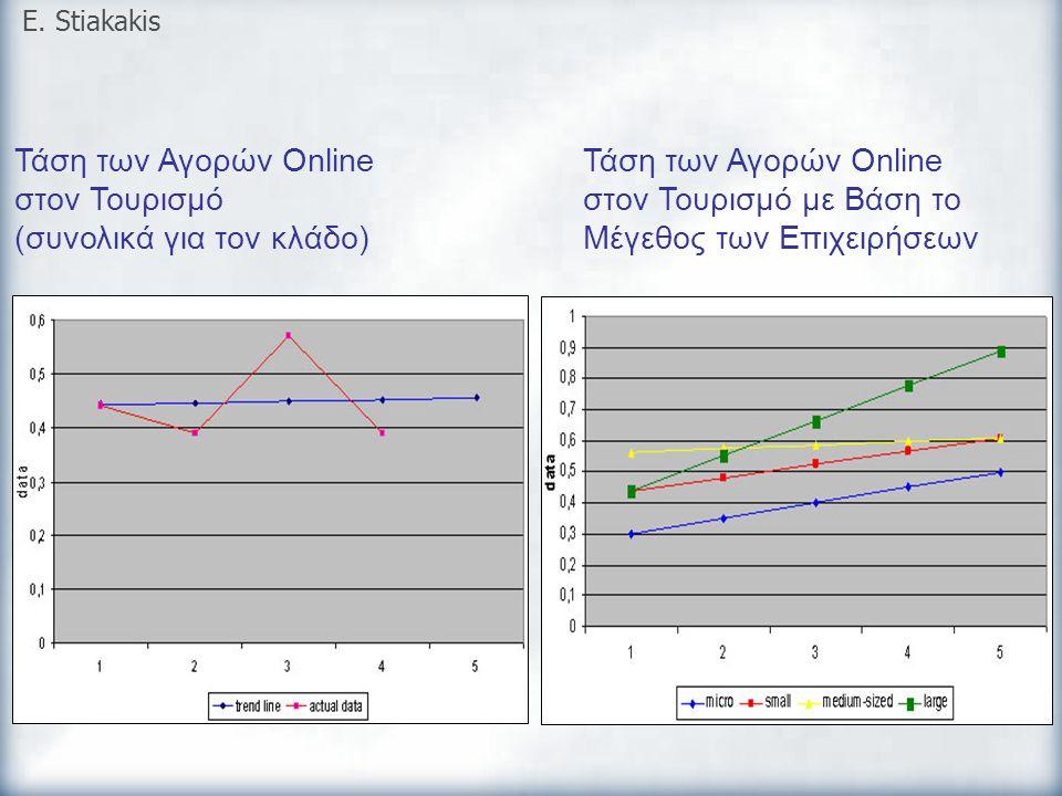Τάση των Αγορών Online στον Τουρισμό (συνολικά για τον κλάδο)
