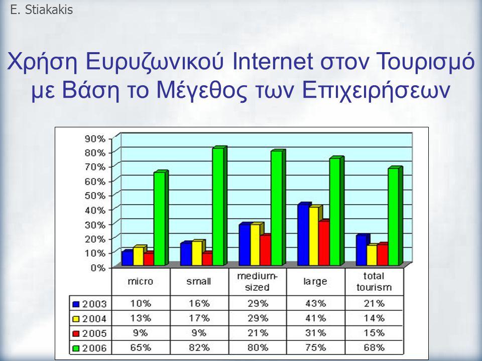 E. Stiakakis Χρήση Ευρυζωνικού Internet στον Τουρισμό με Βάση το Μέγεθος των Επιχειρήσεων